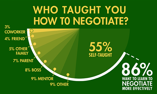 negotiate_infographic (2)
